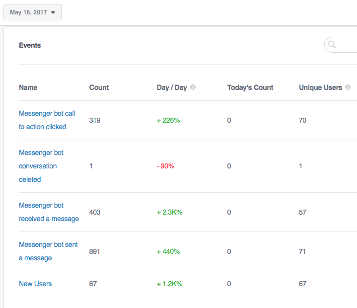 A 130 résztvevő közül 70-en iratkoztak fel a chatbotra, és 319 kattintás érkezett. Egyébként 28 és 44 között volt az egy előadásra leadott szavazatok száma
