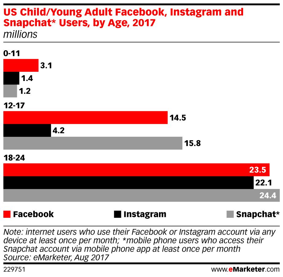 Tinik közösségimédia használata Amerikában: 12 év fölött a Snapchat mindent visz.