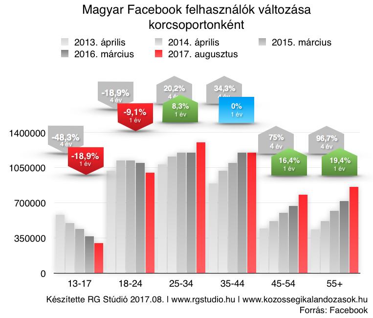 4 év alatt sokat változott a Facebook felhasználói összetétele.