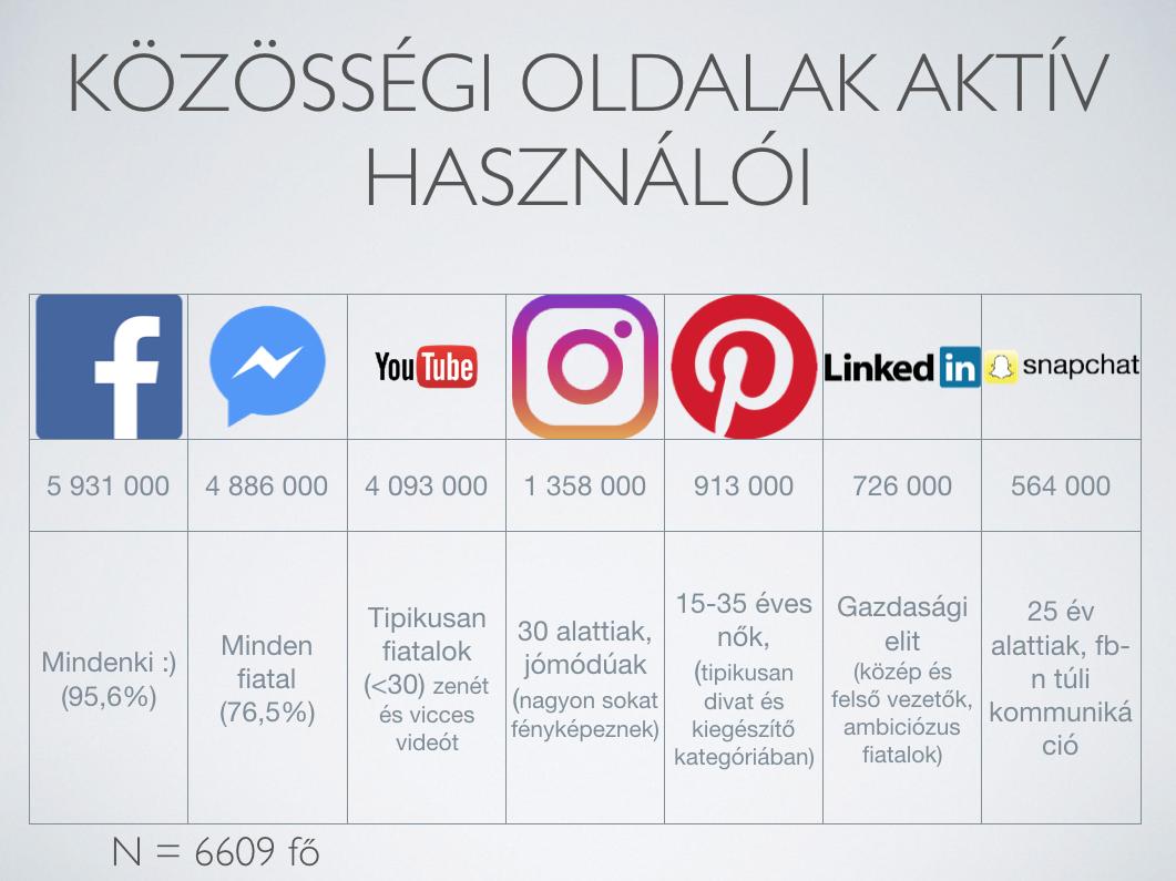 Magyarok különböző közösségi hálózatokon