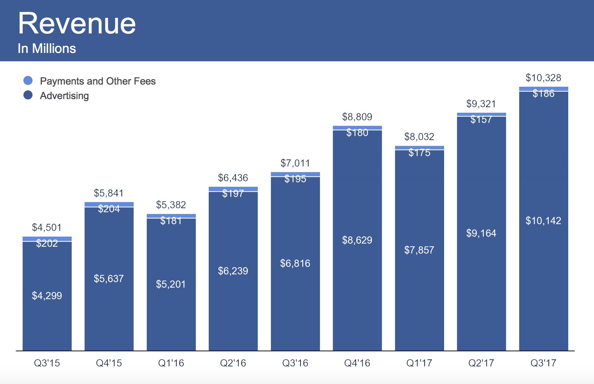 A Facebook bevétele is új magasságokba repült