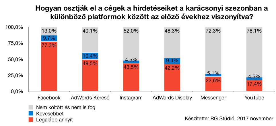 Karácsonyi hirdetés megosztás: a Facebook a nyerő, az Instagram pedig a Google AdWords Display hálózatával vetekszik.