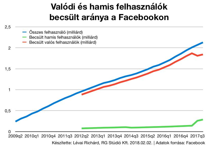 Hamis profilok aránya a Facebookon