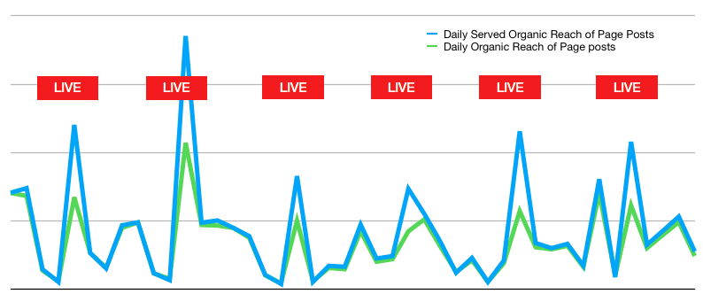 A hétfői live-ok: mindig 40% körüli a különbség a kiszolgált és a megjelenített elérés között.