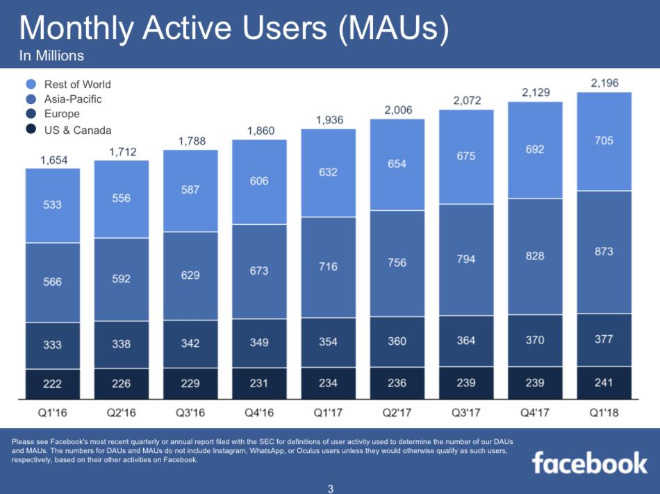 A havonta Facebookozók területi eloszlása és tendenciája