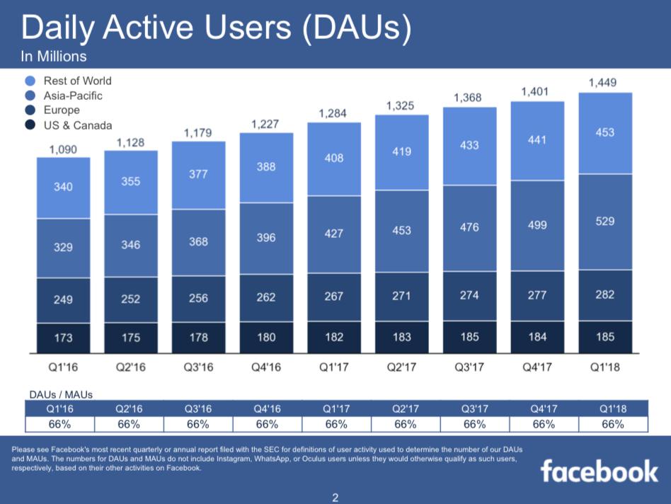 A naponta Facebookozók területi eloszlása és tendenciája