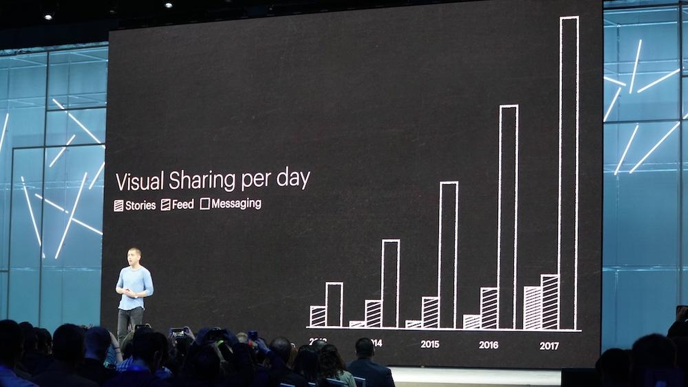 2018-ban a sztorikban történő megosztások meg fogják előzni a feedekben történő megosztásokat