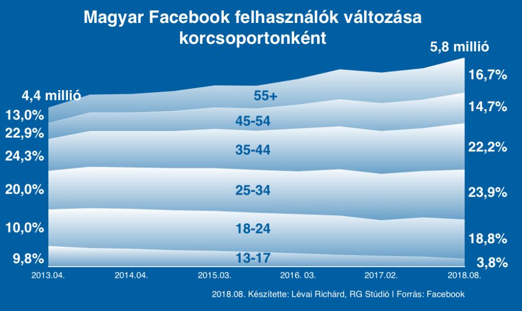 Az arányok változása másképpen: a függőleges tengelyen látható számokból kiderül, hogy a korcsoportok aránya hogyan változott, miközben 1,4 millió felhasználóval nőtt a Facebook 5 év alatt.