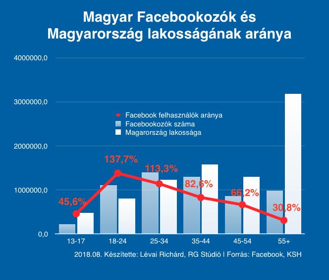A KSH adataival összevetve a Facebook saját számait, érdekes arányokat kapunk...
