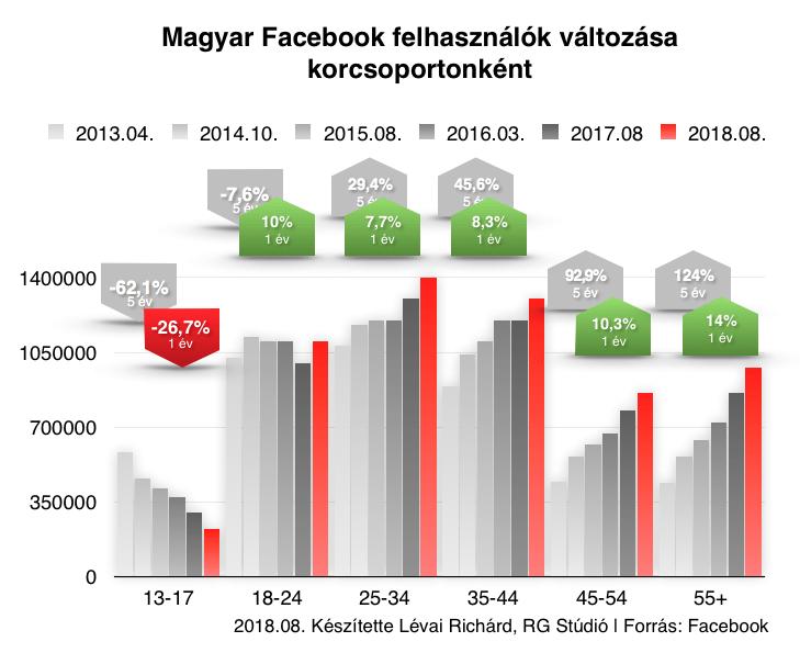 Facebook korcsoportok változása 5 év alatt.