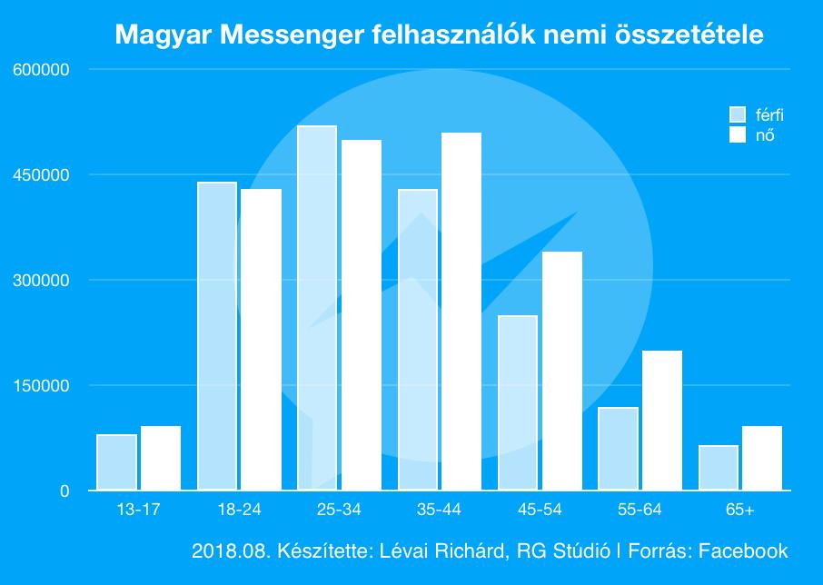 Jelentős eltérés van a férif és a női Messenger felhasználók között