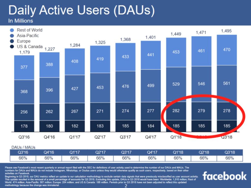2018 harmadik negyedéves jelentés a napi felhasználói számokkal